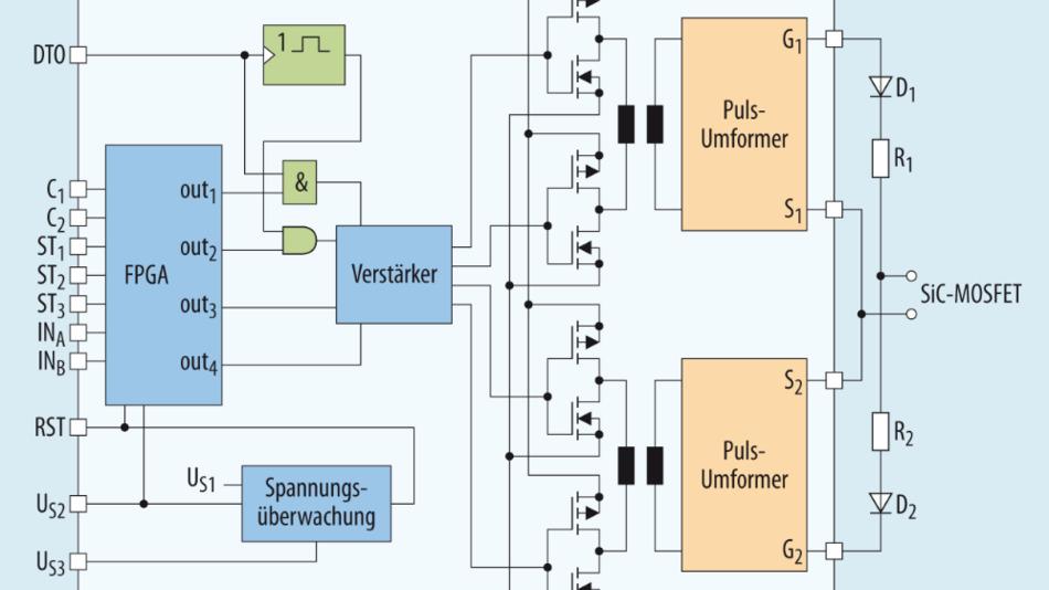 Bild 1. Blockschaltung des SiC-MOSFET-Treibers von ATPE. Das FPGA erzeugt die kurzen Impulse zum Ein- und Ausschalten des MOSFET.