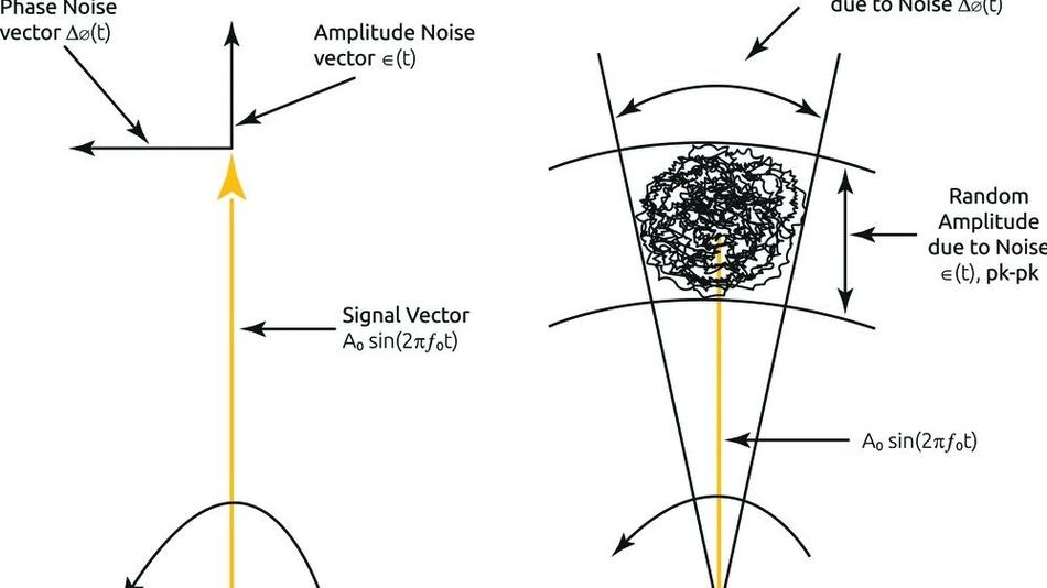 Bild 3: Vektordarstellung von Gleichung3 mit Festwerten des Phasen- und Amplitudenrauschens (links) sowie mit rauschbedingten, zufälligen Variationen von Phase und Amplitude (rechts).
