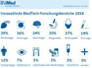 Innovativsten MedTech-Forschungsbereich 2018