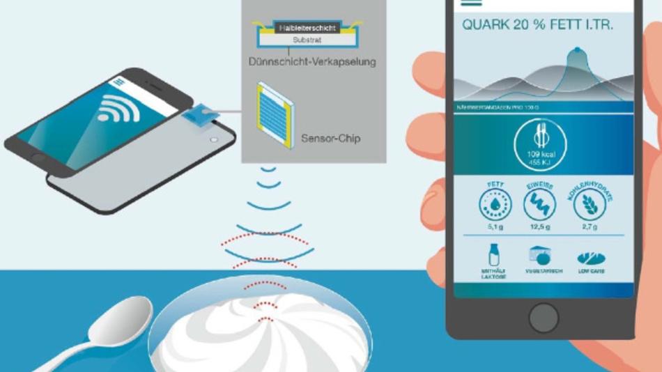 Das Miniatur-Spektrometer ermöglicht es beispielsweise, den Fettgehalt von Quark zu ermitteln.