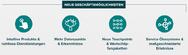 Consumer IoT eröffnet neue Geschäftsmöglichkeiten