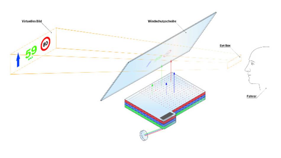 Flache Wellenleiter ersetzen die Spiegeltechnik, um grafische Einfügungen in der realen Verkehrsansicht zu visualisieren.