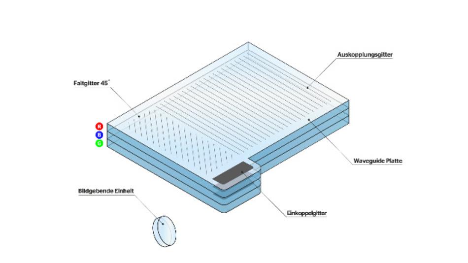 Technische Komponenten des Waveguide-HUDs von Continental.