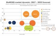 Entwicklung Bio-MEMS-Markt bis 2023