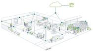 Wirepas-Mesh-Netzwerk
