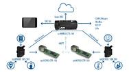 Sys Tec IoT-Ökosystem