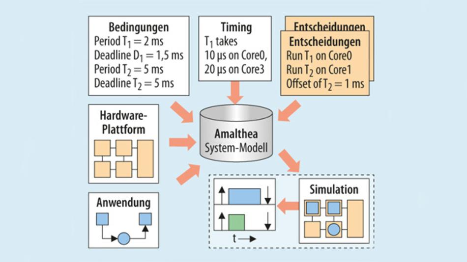 Bild 1. Mit APP4MC kann man Amalthea-Modelle erstellen, editieren, zusammenfügen und überprüfen.