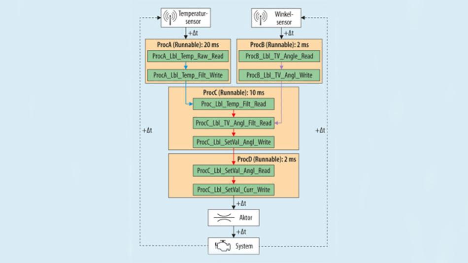 Bild 2. Modellierung einer Wirkkette als Event-Chain in Amalthea. Nun kann bei jeder Veränderung im Scheduling automatisch geprüft werden, ob noch alle Randbedingungen eingehalten werden.