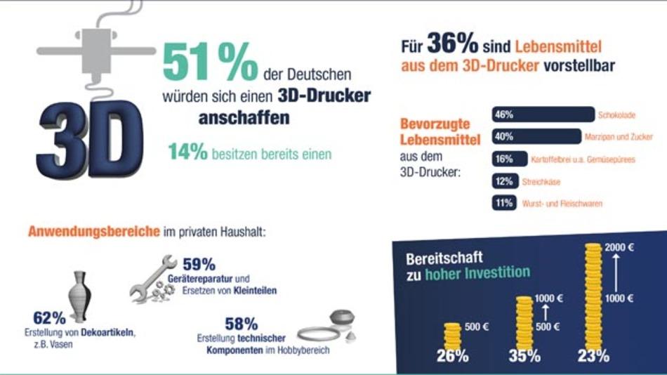Umfrage von OnePoll im Auftrag von Reichelt Elektronik.