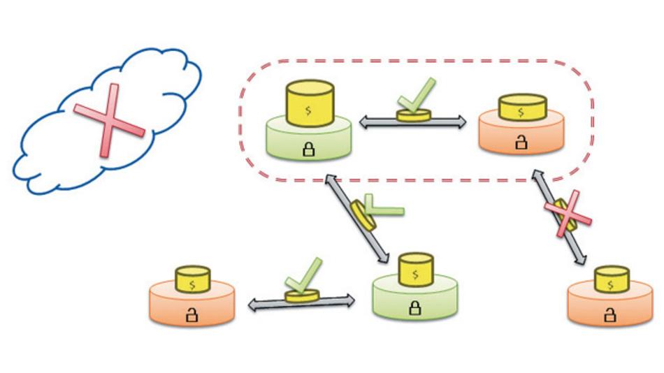 Geräte mit Secure Element (grün) können mit Geräten ohne Secure Element (rot) ohne Cloud-Zugriff jederzeit e-Money austauschen. Verfügt keines der Geräte über ein Secure Element, ist dies nicht möglich.