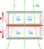 Polarisierte ultrakalte Neutronen in der Doppelkammer. Mit EDM würde sich die Rotationsgeschwindigkeit ändern.