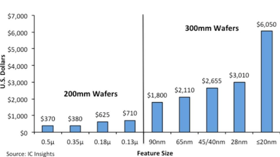 Der Umsatz pro Wafer der Pure-Play-Foundries im zweiten Quartal 2018 bezogen auf Wafer-Durchmesser und Strukturgrößen.