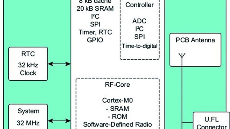 Bild 1: phyWave-CC2650 Blockschema.