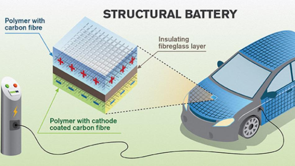 Forscher der Chalmers University of Technology arbeiten an Fahrzeugen, bei denen ein großer Teil der Karosserie aus strukturellen Lithium-Ionen-Batterien besteht.