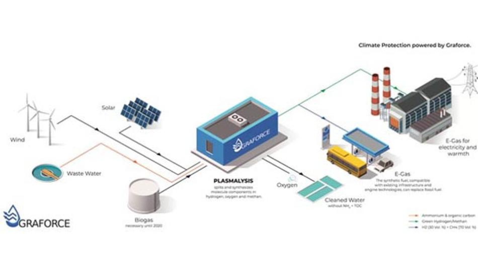 Das Berliner Unternehmen Graforce hat ein Verfahren entwickelt, mit dem aus Schmutzwasser und grünem Strom sauberer Kraftstoff hergestellt werden kann.