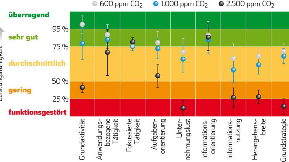 Bild 1. Die CO2-Konzentration hat spürbare Auswirkungen auf die Fähigkeit des Menschen, Entscheidungen zu treffen.