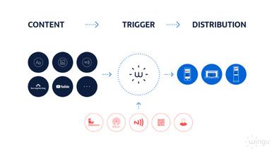 Wingu Proximity-Plattform