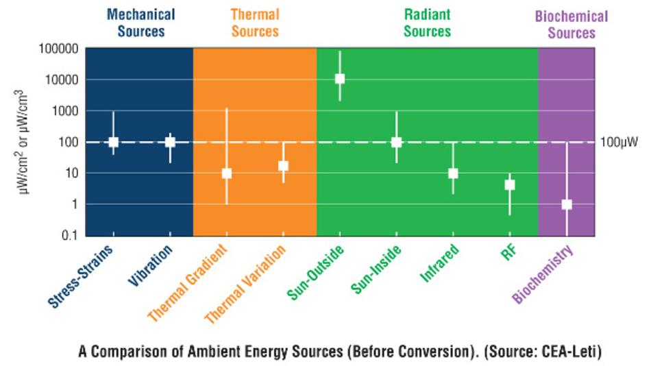Bild 1: Wandelbare Energiequellen und ihre verfügbare Energie.