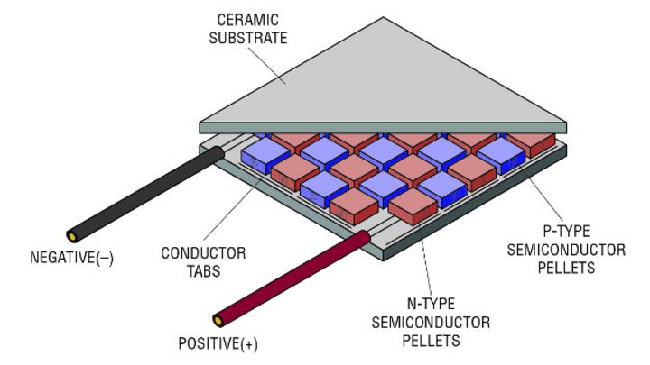 Bild 4: Aufbau einer TEG-Komponente
