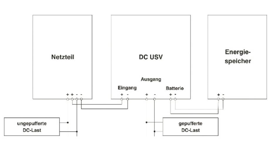 Bild 1: Üblicherweise besteht ein DC-USV-System aus einem Netzteil, einem USV-Gerät und einem Energiespeicher.