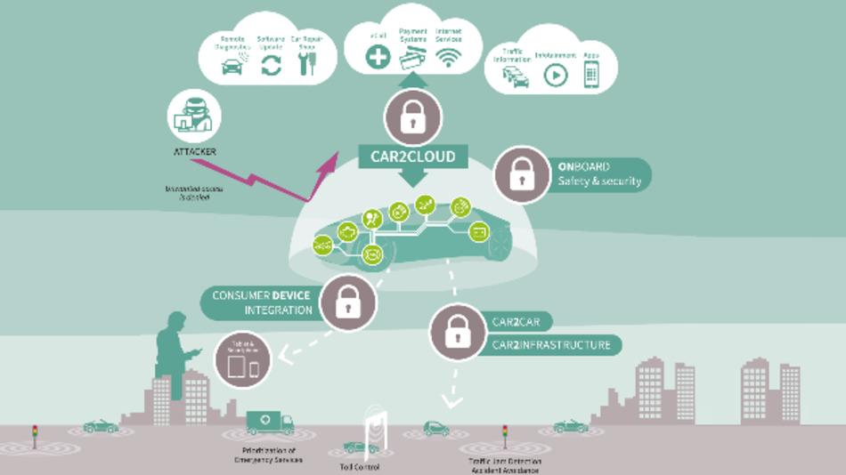 Infineon bietet ein umfassendes Portfolio an Sicherheitsprodukten für die zentralen Herausforderungen der Automobilbranche.