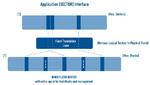 NAND-Flash für zeitkritische Systeme