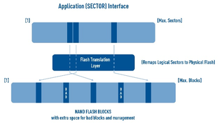 SafeFTL ist ein Fail-Safe-Flash-Translation-Layer für den deterministischen Betrieb von NAND-Speicher