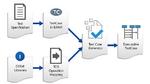 Automatisierte Absicherung elektronischer Steuergeräte