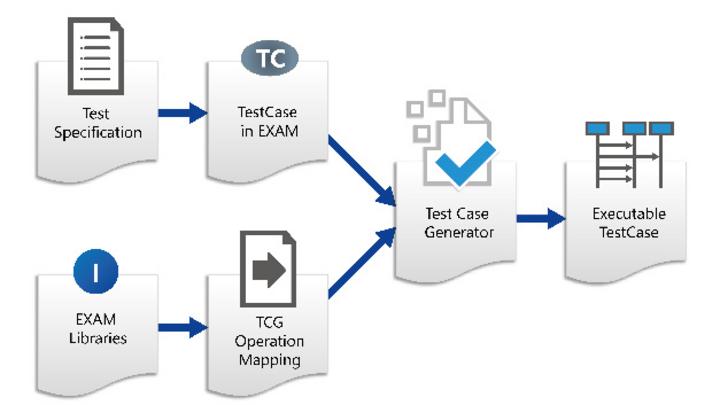 Ablaufdiagramm Test Case Generator von MicroNova