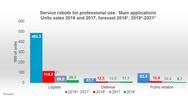 2_Haupteinsatzfelder von professionellen Servicerobotern in der Industrie