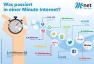 M-Net Was passiert in einer Minute Internet?