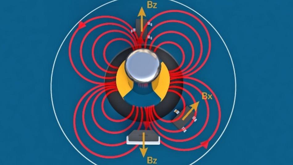 Melexis führt die IMC-Technologie (Integrated Magnetic Concentrator) in mehreren Varianten seiner magnetischen Latches und Switches ein. Diese basieren auf der Triaxis-Magnettechnologie, die die Messung von lateral-magnetischen Flusskomponenten ermöglicht. Mithilfe von IMC lässt sich die Radgeschwindigkeit bei Motorrädern nun einfach mit einem einzigen 2-Draht-Schaltersensor mit integriertem Kondensator (MLX92242 oder MLX92241) und einem herkömmlichen Magneten erfassen. Dieser Ansatz verwendet das laterale (seitliche) Magnetfeld und nicht die vorherige Methode (senkrechtes Magnetfeld), was die Entwicklung erheblich vereinfacht. Im Automotive-Bereich beispielsweise finden sich immer mehr DC-Motoren, z.B. für Fensterheber und die Sitzverstellung. Um die Bewegungsrichtung zu erfassen, war früher ein komplexer vierpoliger Magnet erforderlich. Mithilfe des IMC im MLX92211, MLX92221 und den neu eingeführten 4-Draht-Sensoren MLX92256 steht nun eine präzisere Lösung mit jedem Magneten zur Verfügung. Das Setup vereinfacht sich, da nur eine grobe Ausrichtung erforderlich ist, um einen neigungsunabhängigen Sensor zu ermöglichen. Mit Sensoren wie dem MLX92231, MLX92291, MLX92211, MLX92232 und MLX92292, die häufig in Automotive-Anwendungen wie Getriebe-Wählhebeln (Schaltung) und HMI-Schnittstellen zum Einsatz kommen, kann mithilfe eines IMC der Magnet neben dem Sensor platziert werden. Dies spart Platz ein und ermöglicht neue Anwendungen, bei denen bisher nicht genügend Platz für einen Magnetsensor vorhanden war.  Melexis, Halle B4, Stand 542