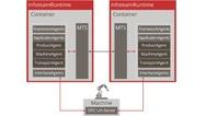 Vereinfachter Aufbau eines Multiagentensystems