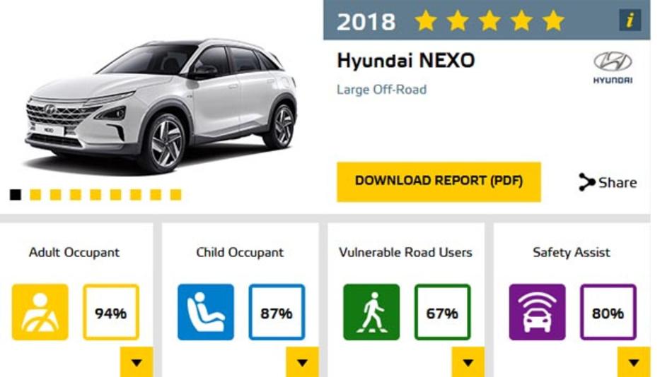 Mit dem Hyundai Nexo wurde erstmals ein Brennstoffzellenfahrzeug vom Euro NCAP getestet.