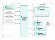 Schaltbild Health Sensor Platform 2.0