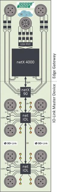 1_Hardware-Struktur des IO-Link Device mit integriertem Edge-Gateway
