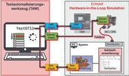 Prinzipieller Aufbau eines Testplatzes zum automatisierten Test von Steuerungssoftware