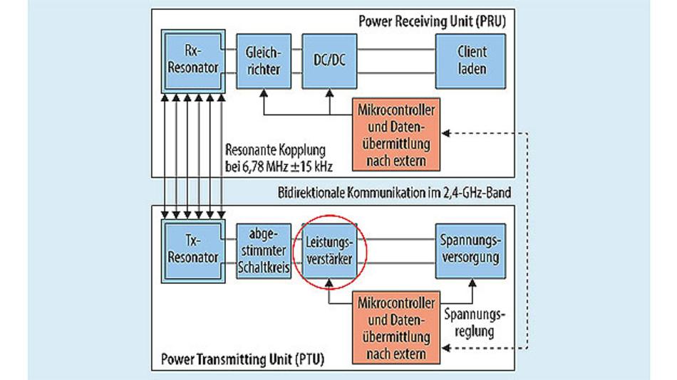 Bild 1. Blockschaltung eines Systems zur drahtlosen Energieübertragung, bestehend aus Empfangs- und Sendeeinheit.
