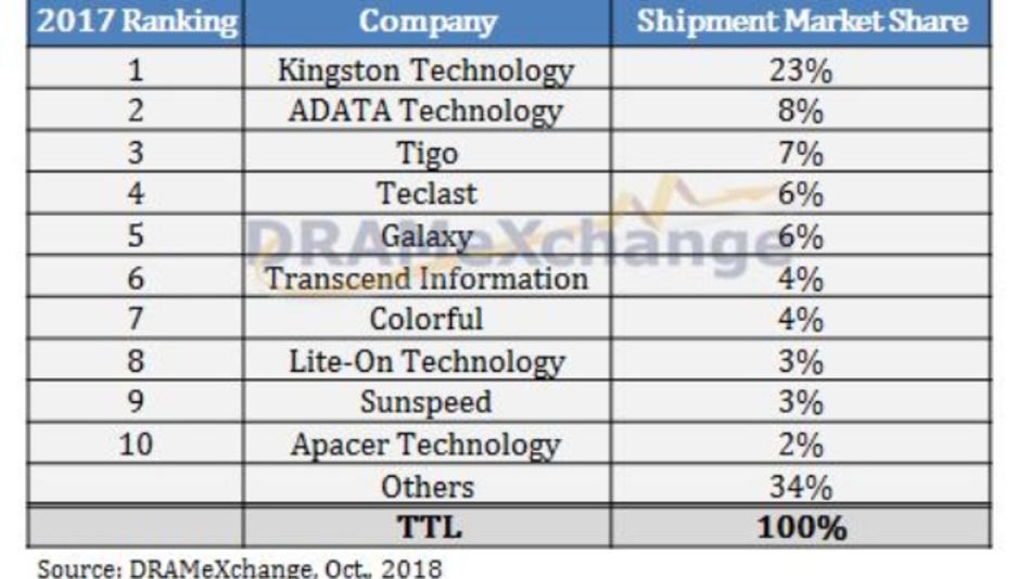 Die Rangfolge der SSD-Modul-Hersteller im Channel-Markt mit ihren Marktanteilen.