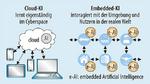 ünstliche Intelligenz in der Cloud mit ihrer hohen Rechenleistung wird genutzt, um neuronale Netze anzulernen. Auf Embedded-Geräten wird das Gelernte angewendet