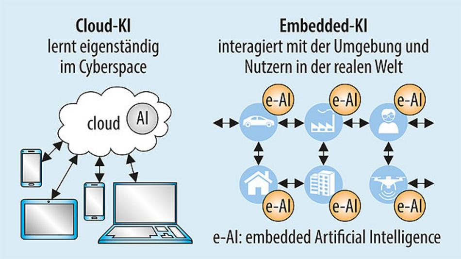 Bild 1. Künstliche Intelligenz in der Cloud mit ihrer hohen Rechenleistung wird genutzt, um neuronale Netze anzulernen. Auf Embedded-Geräten wird das Gelernte angewendet.
