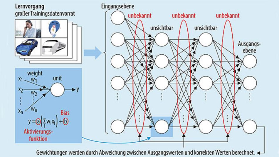 Bild 2. In der Trainingsphase werden die Paramter eines neuronalen Netzes bestimmt. Dieser Vorgang erfordert viel Rechenleistung