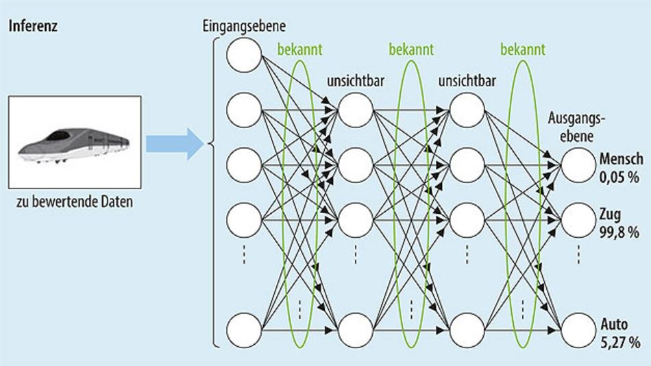 Bild 3. Ist das neuronale Netz trainiert, dann sind die Parameter konstant. Für die Inferenz, die Anwendungsphase des neuronalen Netzes ist wesentlich weniger Rechenleistung erforderlich.