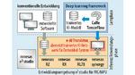 Die e-AI-Entwicklungsumgebung überträgt ein trainiertes Deep Neural Network auf einen Mikrocontroller