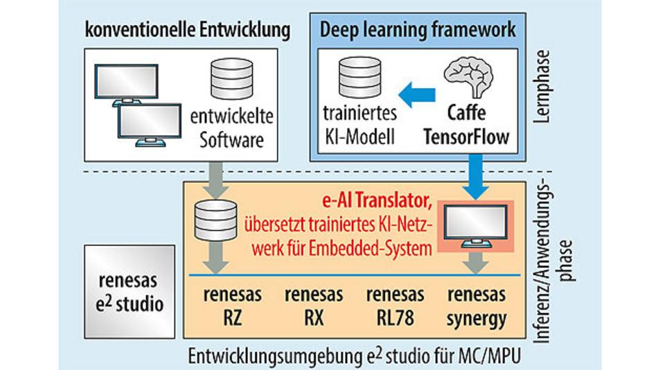 Bild 4. Die e-AI-Entwicklungsumgebung überträgt ein trainiertes Deep Neural Network auf einen Mikrocontroller.
