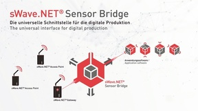 20_Sensor Bridge von Steute Technologies