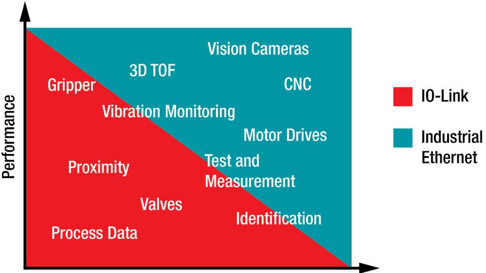 Bild 1. Industrielle Kommunikation mit ihren unterschiedlichen Anwendungsfällen.