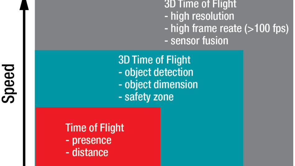 Bild 3. Anwendungsbeispiel: die Time-of-Flight-Technik.