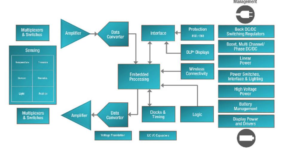 Das systembasierte Konzept von Texas Instruments deckt die gesamte Palette der Anforderungen und Herausforderungen im Automotive-Bereich ab.