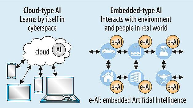 Fig. 1. Artificial intelligence in the cloud with its high computing power is used to train neural networks. What has been learned is applied on embedded devices.